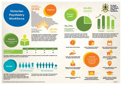 Victorian psychiatry workforce infographic