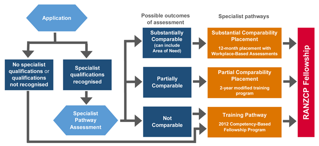 Flowchart showing process of application and specialist pathway assessment.
