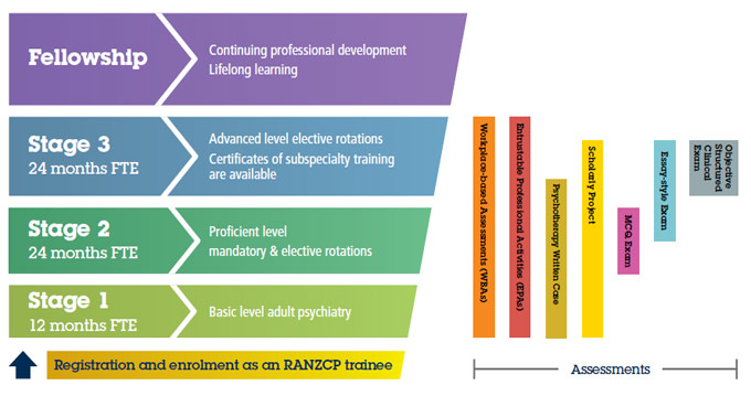 Flow-chart showing structure of psychiatry training program